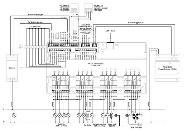 Przykładowy schemat  inteligentnej instalacji  na bazie jednostki  centralnej Picos