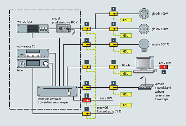 Rys. 1.  Instalacja  elektroakustyczna  o budowie modułowej z urządzeniami ochrony przepięciowej: 1 – DVR 2 BY S 150 FM (natężenie > 1-7 A) lub BXT ML4 BE 180 (natężenie < 1 A) + BXT BAS, 2 – DGA G BNC, 3 – FS 9E HS 12, 4 – BXT ML2 BD HFS 5+ BXT BAS, 5 – DR M 2 P 255, 6 – DGA FF TV, 7 – DPro 230