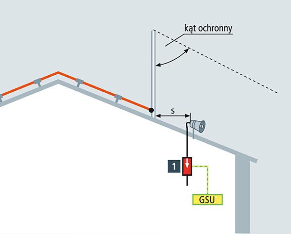 Rys. 3. Głośnik tubowy w obszarze ochronnym zwodu na obiekcie budowlanym posiadającym zewnętrzną ochronę odgromową: 1 – DVR 2 BY S 150 FM (natężenie > 1-7 A) lub BXT ML4 BE 180 (natężenie < 1 A) + BXT BAS