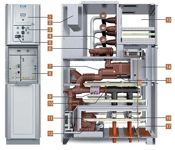 Rys. 2. Przekrój pola wyłącznikowego: 1 – przekaźnik zabezpieczeniowy, 2 – absorber łuku elektrycznego, 3 – diagram synoptyczny wraz z przyciskami do sterowania wyłącznikiem oraz odłączniko-uziemnikiem, 4 – szyny zbiorcze, 5 – wskaźnik obecności napięcia, 6 – odłączniko-uziemnik, 7 – wyłącznik próżniowy, 8 – panel sterowania ręcznego wraz ze wskaźnikami położenia, 9 – przekładniki prądowe, 10 – przyłącza kablowe, 11 – dławik i rezystor dla ochrony przed ferrorezonansem, 12 – przekładniki napięciowe, 13 – przedział obwodów pomocniczych, 14 – wyłącznik próżniowy wraz z mechanizmem elektromagnetycznym, 15 – kanał sondy probierczej dla próby napięciowej kabli, 16 – uchwyty kablowe, 17 – szyna uziemiająca
