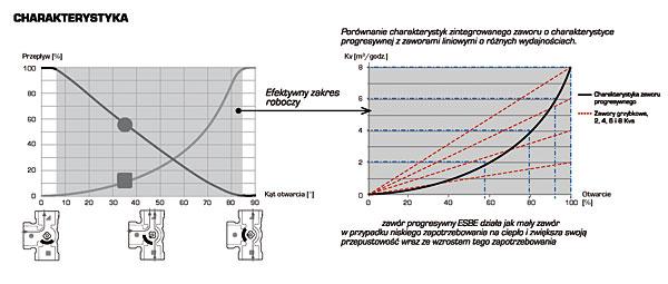 Rys. 5. Charakterystyka zaworów VRG430. Zawór odznacza się szybkim czasem reakcji i bardzo dobrą regulacyjnością