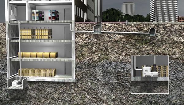 Rys. 2. Rozwiązanie z agregatem odprowadzającym ścieki do kolektora kanalizacji sanitarnej na poziomie terenu. Agregat podnoszący można umieścić na najniższym poziomie piwnicy lub poniżej tego poziomu