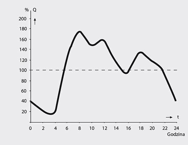 Rys. 4. Nierównomierność dopływu ścieków do agregatu w ciągu doby