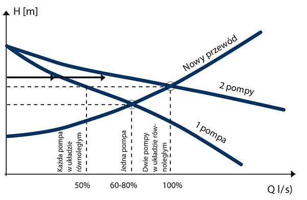 Rys. 7. Wydajność agregatu dwupompowego nie równa się sumie wydajności pomp