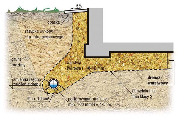 Rys. 3. Przekrój drenażu warstwowego wokół budynku posadowionego w warstwie wodonośnej w gruntach drobnoziarnistych pylastych, gliniastych