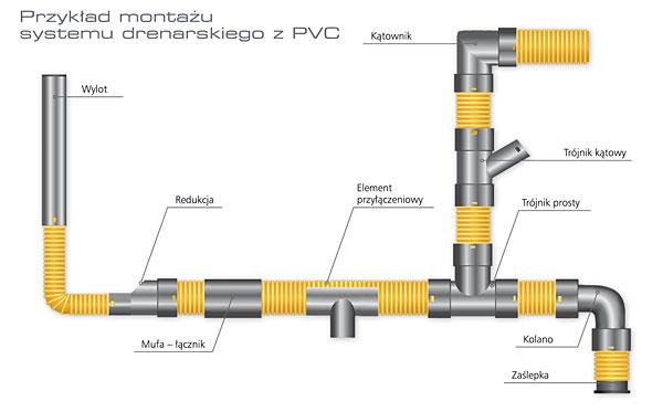 Rys. 6. Przykład montażu systemu drenarskiego z PVC