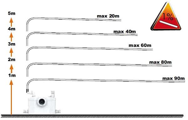 Rys. 2. Saniwall Pro – zależność odległości i wysokości tłoczenia ścieków