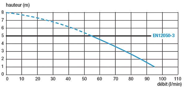 Rys. 3. Saniwall Pro – wydajności urządzenia w zależności od wysokości podnoszenia ścieków