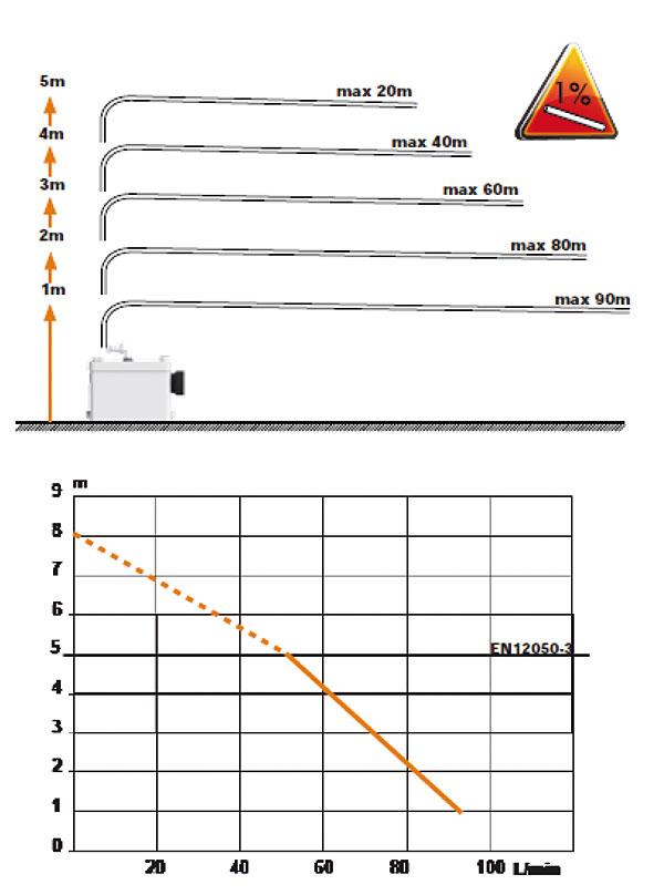 Rys. 5. Sanipack Plus – odległość przetłaczania i wydajność urządzenia w zależności od wysokości tłoczenia ścieków