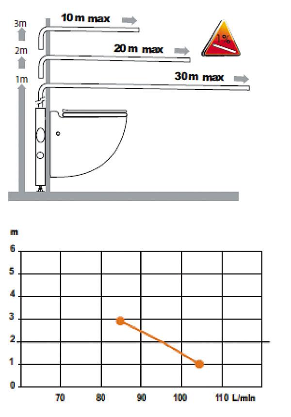 Rys. 8. Wydajność oraz wysokości podnoszenia ścieków urządzeń Sanicompact Star i Sanicompact Comfort Silence