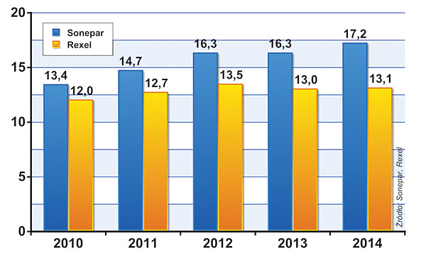 PRZYCHODY SONEPARA I REXELA (w mld euro)