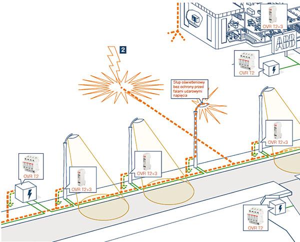 Rys. 2. Sposób rozmieszczenia urządzeń ochrony przeciwprzepięciowej w instalacji oświetleniowej w technologii LED